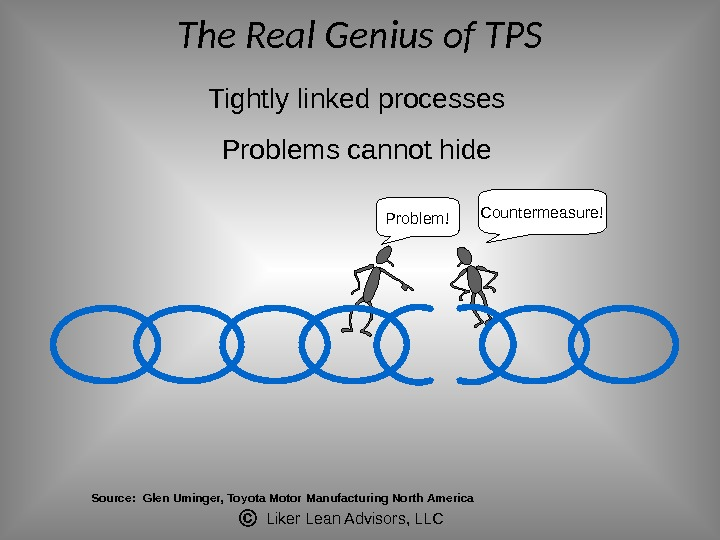 Liker Lean Advisors, LLCThe Real Genius of TPS Tightly linked processes Problems cannot hide Problem! Countermeasure!