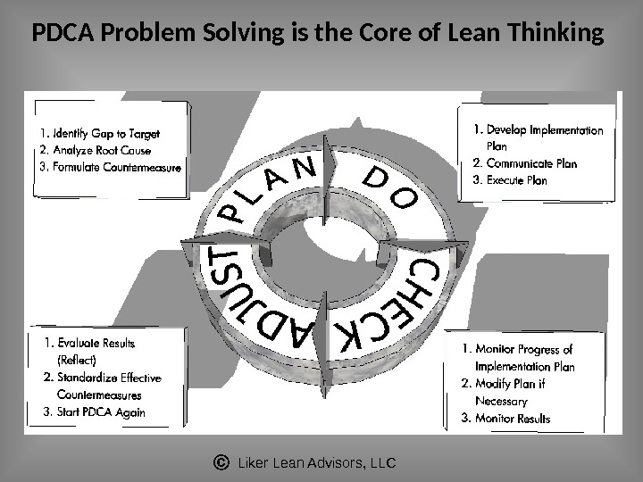 Liker Lean Advisors, LLCPDCA Problem Solving is the Core of Lean Thinking