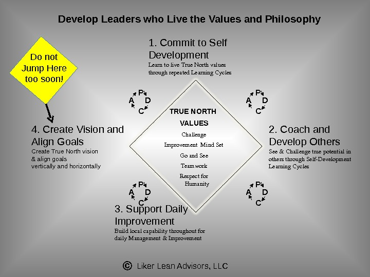 Liker Lean Advisors, LLCDevelop Leaders who Live the Values and Philosophy 3. Support Daily Improvement Buildlocalcapabilitythroughoutfor