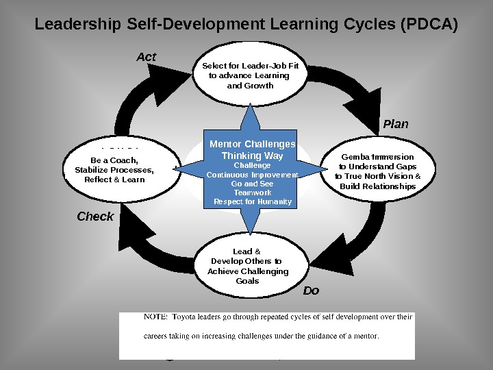 Liker Lean Advisors, LLCLeadership Self-Development Learning Cycles (PDCA)L E VE L  INCRE ME NT AL