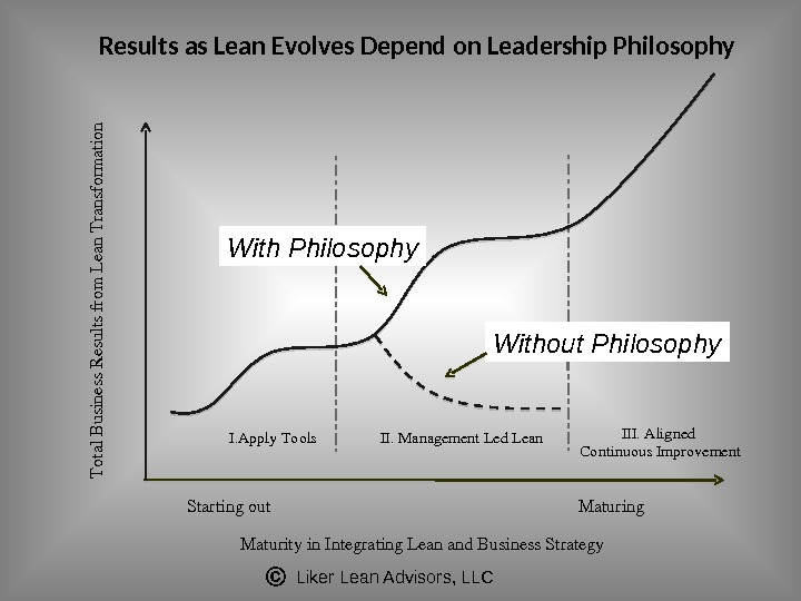 Liker Lean Advisors, LLCResults as Lean Evolves Depend on Leadership Philosophy. Total. B usiness. R esultsfrom