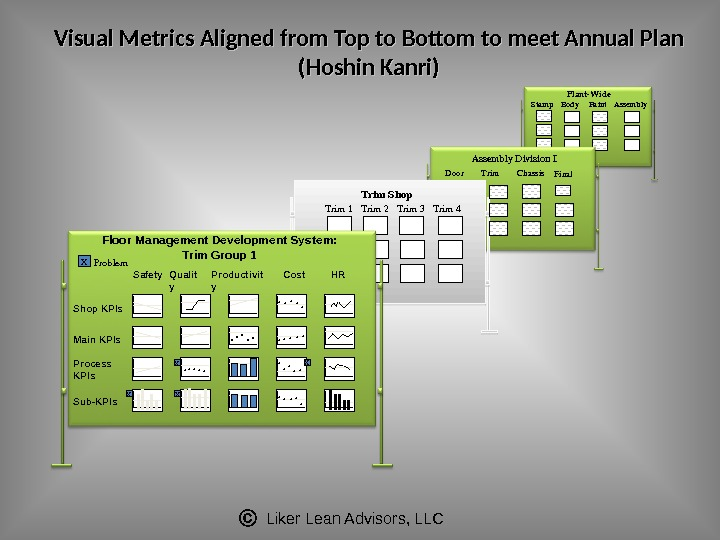 Liker Lean Advisors, LLCVisual Metrics Aligned from Top to Bottom to meet Annual Plan (Hoshin Kanri)