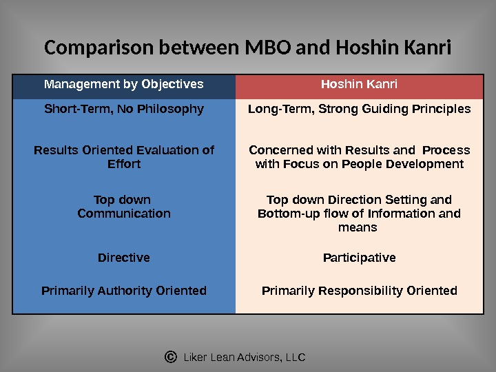 Liker Lean Advisors, LLCComparison between MBO and Hoshin Kanri Management by Objectives Hoshin Kanri Short-Term, No