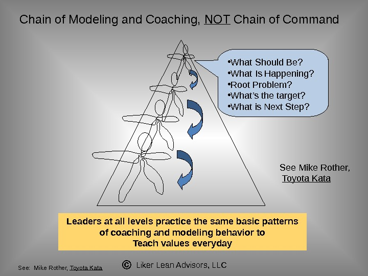 Liker Lean Advisors, LLCChain of Modeling and Coaching,  NOT Chain of Command • What Should