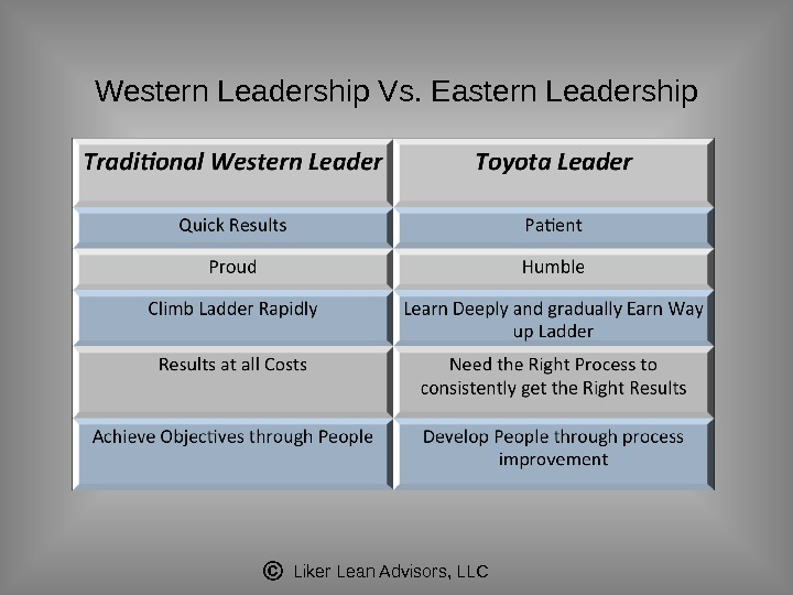 Liker Lean Advisors, LLCWestern Leadership Vs. Eastern Leadership