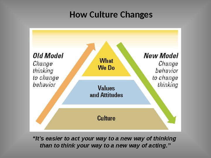 "How Culture Changes "" It's easier to act your way to a new way of thinking"