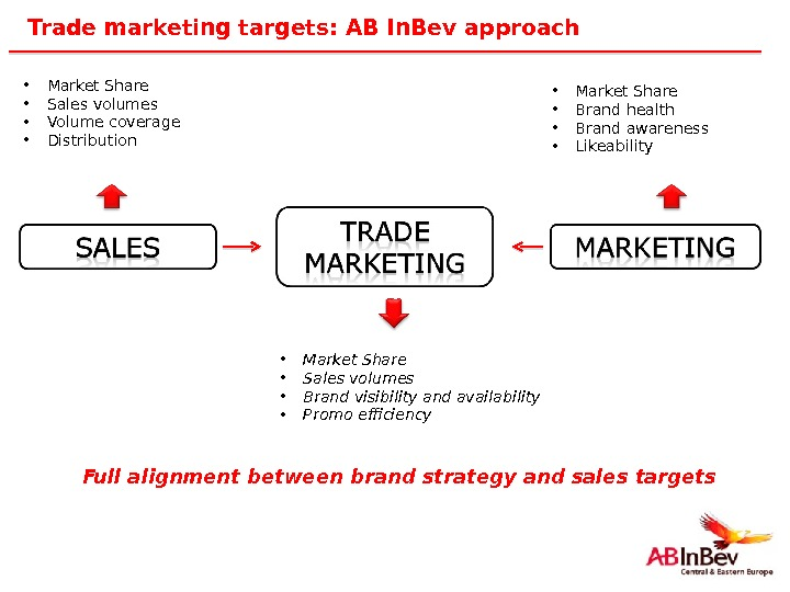 14 Trade marketing targets: AB In. Bev approach • Market Share • Sales volumes • Volume