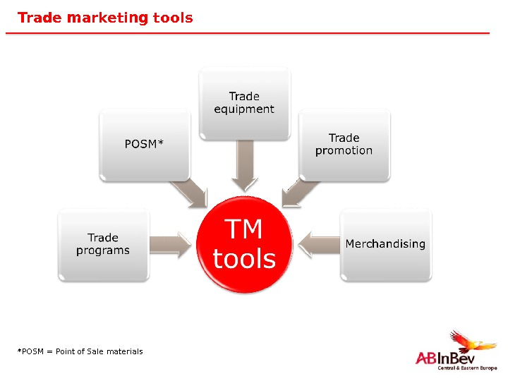 18 Trade marketing tools *POSM = Point of Sale materials
