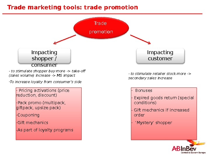 34 Trade marketing tools: trade promotion Trade promotion Impacting shopper / consumer Impacting customer -
