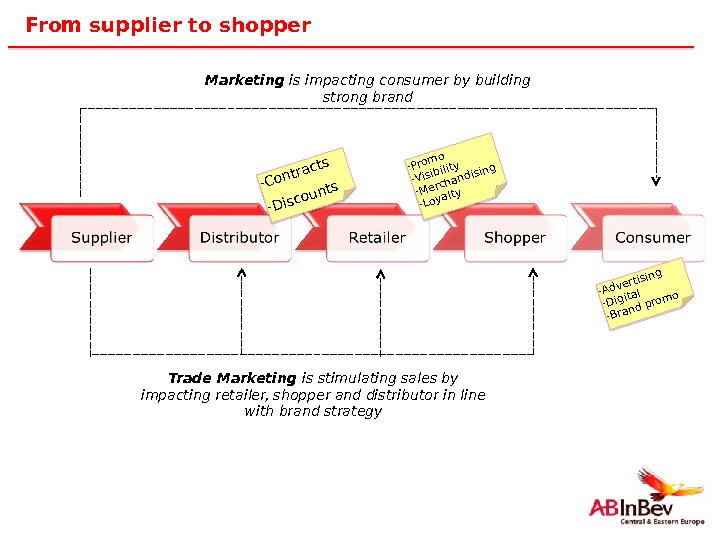 9 From supplier to shopper Marketing is impacting consumer by building strong brand Trade Marketing is