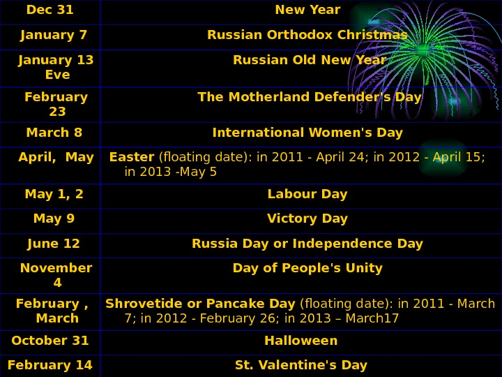 Dec 31  New Year  January 7  Russian Orthodox Christmas  January