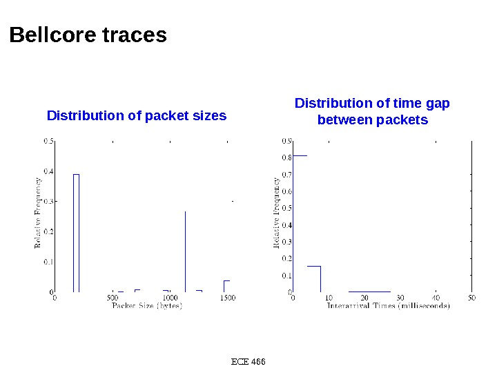 Bellcore traces ECE 466 Distribution of packet sizes Distribution of time gap between packets