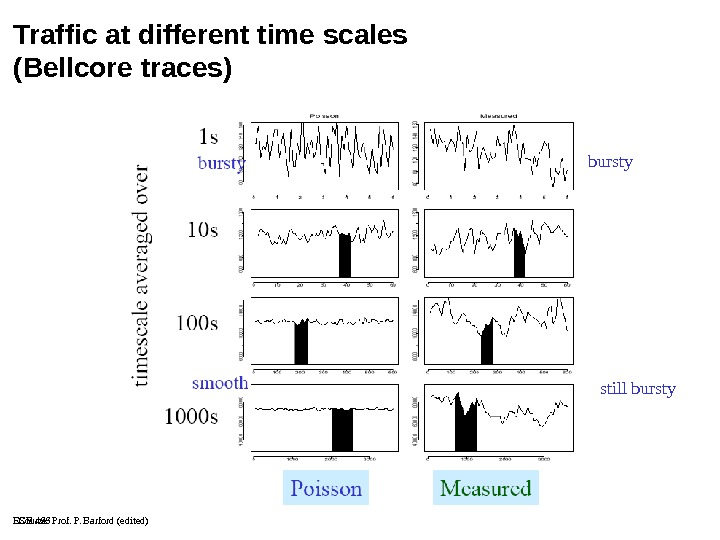 ECE 466 Traffic at different time scales (Bellcore traces) bursty still bursty Source: Prof. P. Barford