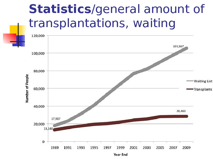 Statistics /general amount of transplantations, waiting list/USA