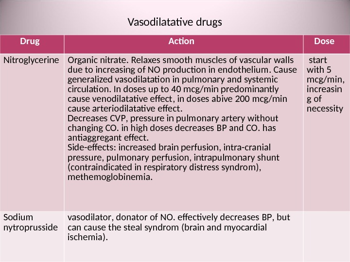 Vasodilatative drugs Drug  Action  Dose  Nitroglycerine Organic nitrate.  Relaxes smooth muscles of