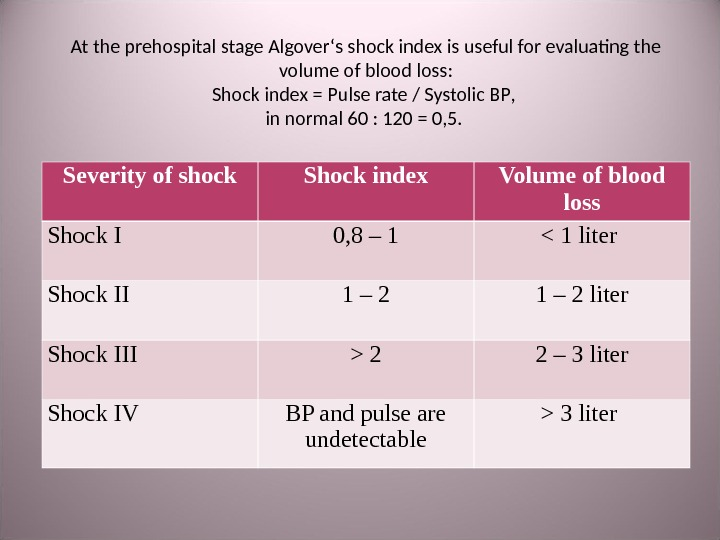 At the prehospital stage Algover ' s shock index is useful for evaluating the volume of