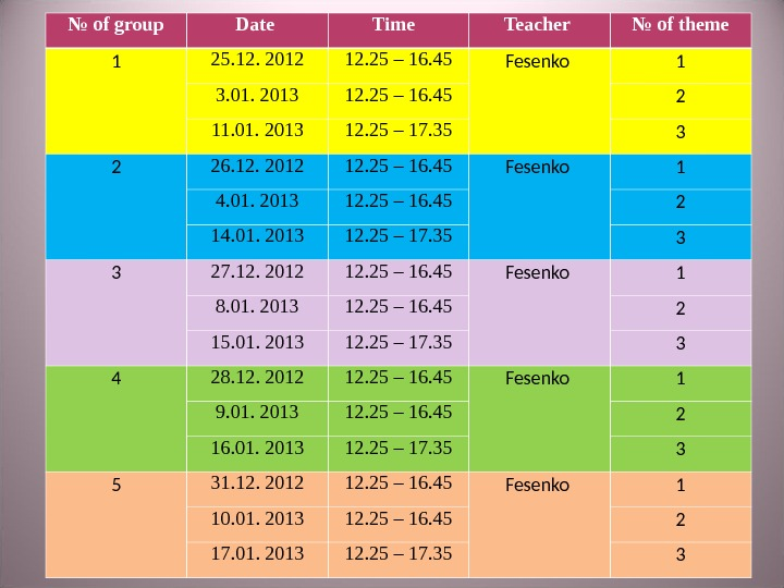 №  of group Date Time  Teacher № of theme 1 25. 12. 2012 12.