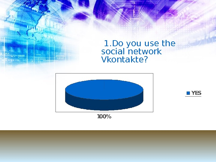 1. Do you use the social network Vkontakte ?