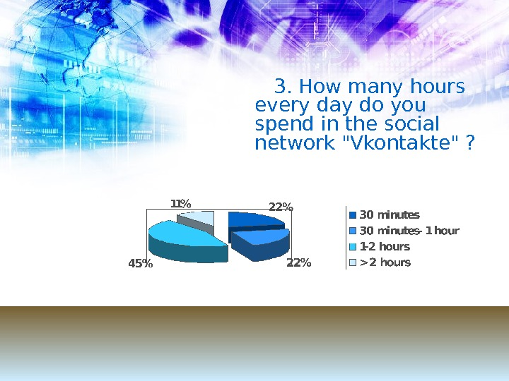 3. How many hours every day do you spend in the social network Vkontakte