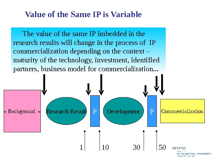 « Background » Commercialization P P 1 10 30 50 Value of the Same IP