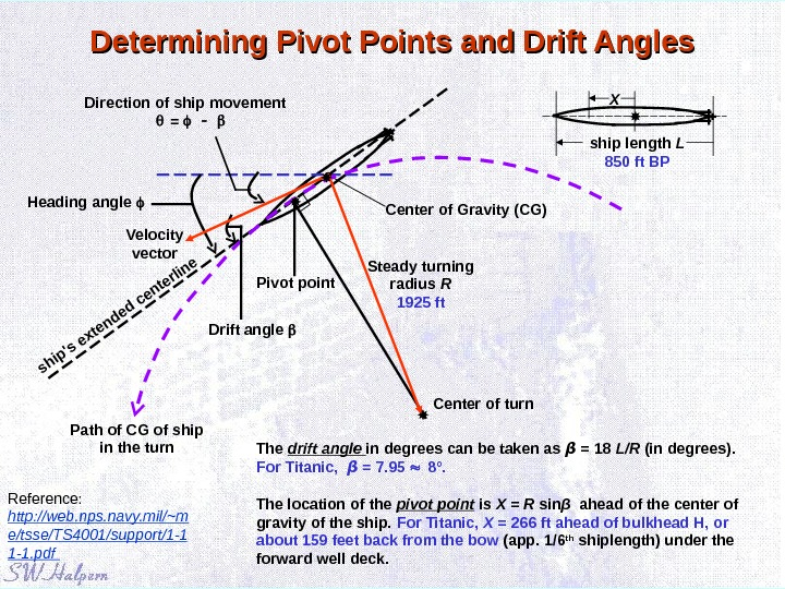Determining Pivot Points and Drift Angles The drift angle in degrees can be taken as β