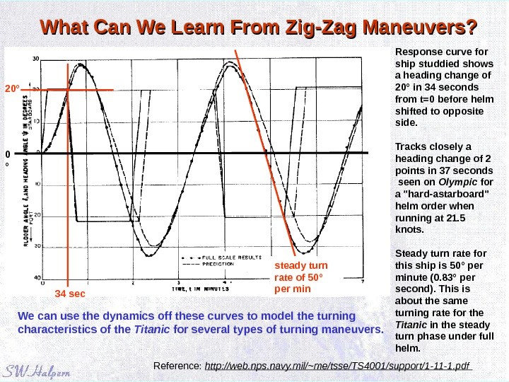 What Can We Learn From Zig-Zag Maneuvers? Reference:  http: //web. nps. navy. mil/~me/tsse/TS 4001/support/1 -11