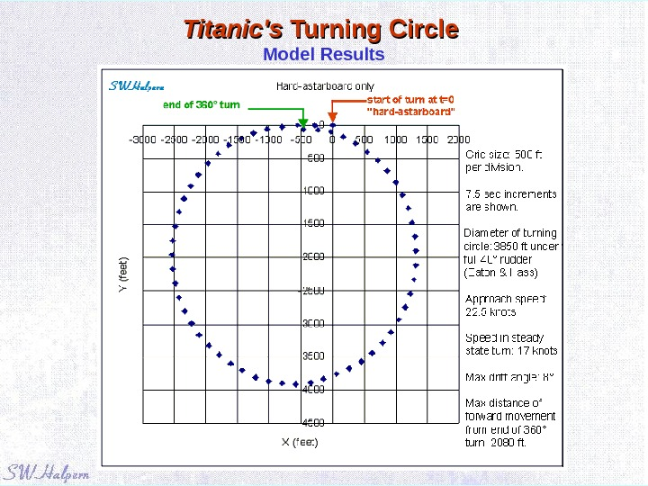 Titanic's Turning Circle Model Results