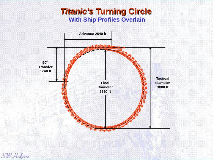 Titanic's Turning Circle With Ship Profiles Overlain Advance 2540 ft Tactical diameter 3880 ft 90° Transfer