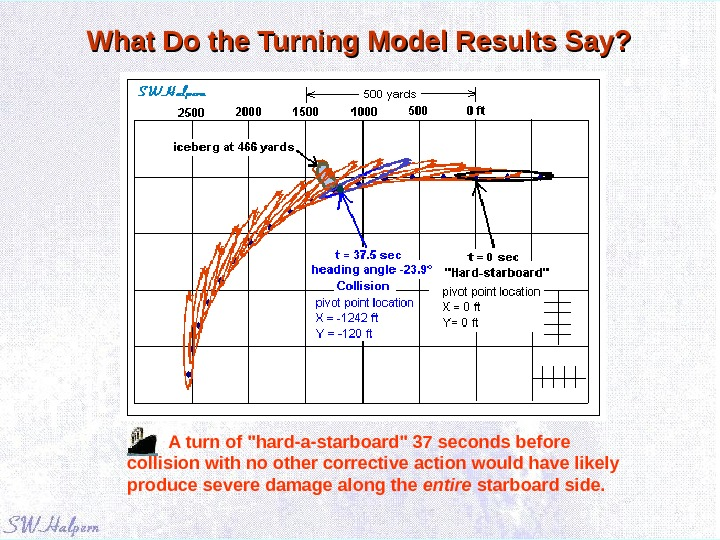 What Do the Turning Model Results Say? A turn of hard-a-starboard 37 seconds before collision with