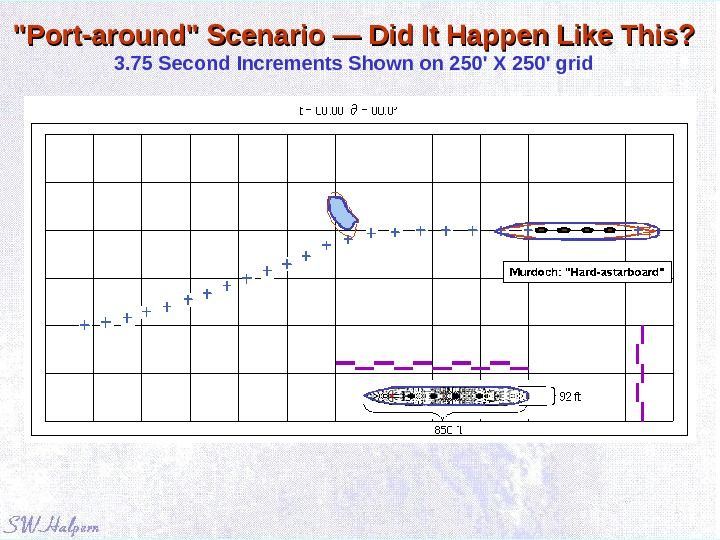 Port-around Scenario — Did It Happen Like This? 3. 75 Second Increments Shown on 250' X