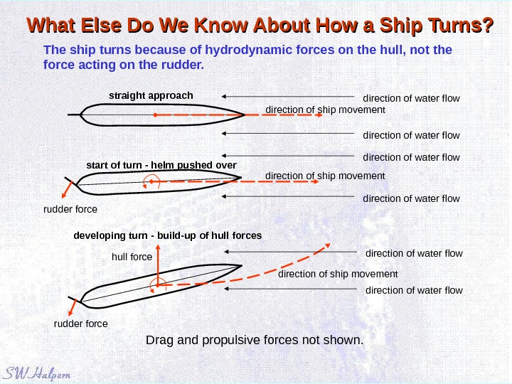 What Else Do We Know About How a Ship Turns? The ship turns because of hydrodynamic