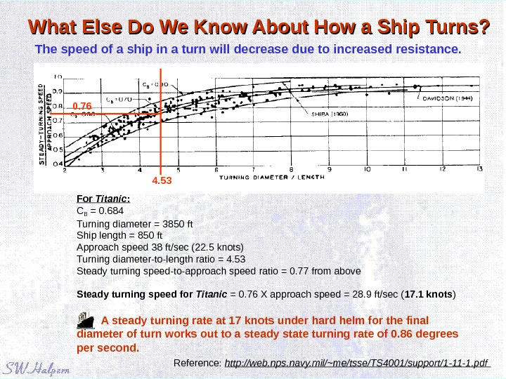 What Else Do We Know About How a Ship Turns? Reference:  http: //web. nps. navy.