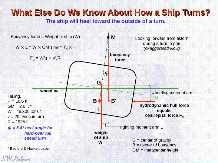 What Else Do We Know About How a Ship Turns? The ship will heel toward the