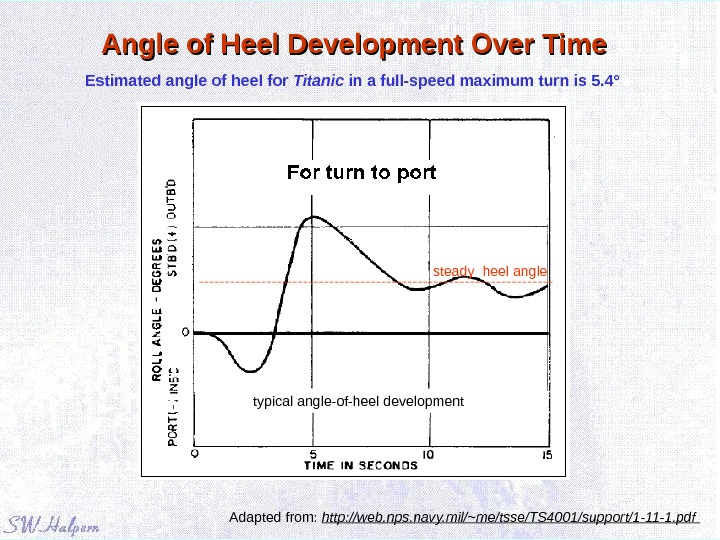 Angle of Heel Development Over Time Estimated angle of heel for Titanic in a full-speed maximum