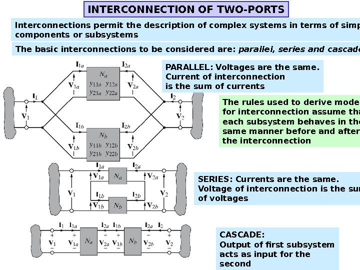 INTERCONNECTION OF TWO-PORTS Interconnections permit the description of complex systems in terms of simpler components or