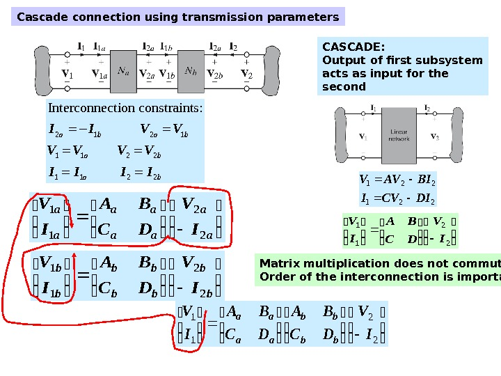 Cascade connection using transmission parameters 2 1 1 1 2 2 Interconnection constraints: a b a
