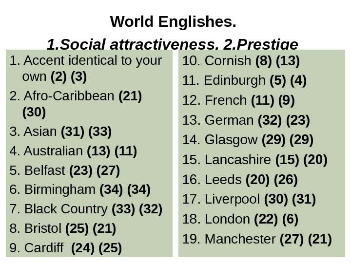 World Englishes.  1. Social attractiveness. 2. Prestige  1. Accent identical to your own (2)