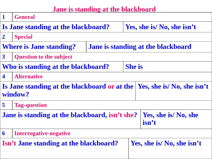 Jane is standing at the blackboard  1 General Is Jane standing at the blackboard?