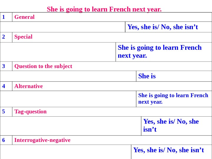 She is going to learn French next year.  1 General Yes, she is/ No, she