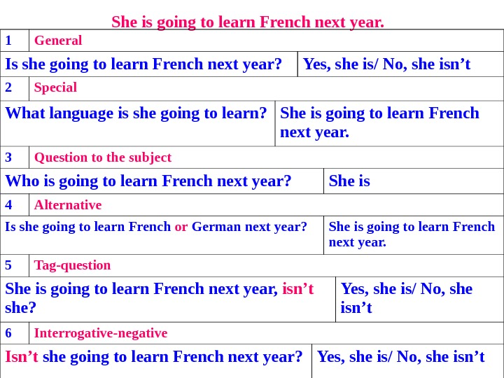 She is going to learn French next year.  1 General Is she going to learn