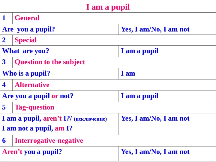 I am a pupil 1 General Are you a pupil? Yes, I am/No, I am not
