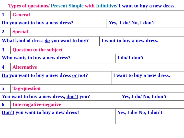 Types of questions/ Present Simple with Infinitive/ I want to buy a new dress. 1 General