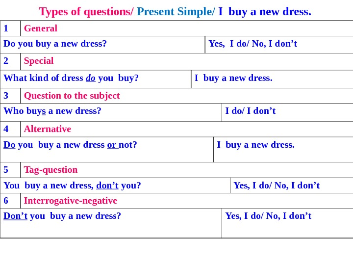 Types of questions/ Present Simple/ I buy a new dress.  1 General Do you buy