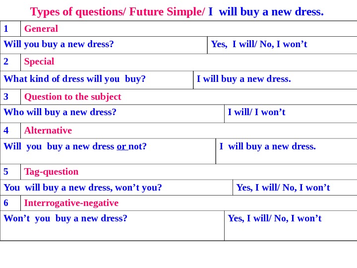 Types of questions/ Future Simple/ I will buy a new dress.  1 General Will you