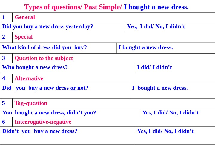 Types of questions/ Past Simple/ I bought a new dress.  1 General Did you buy