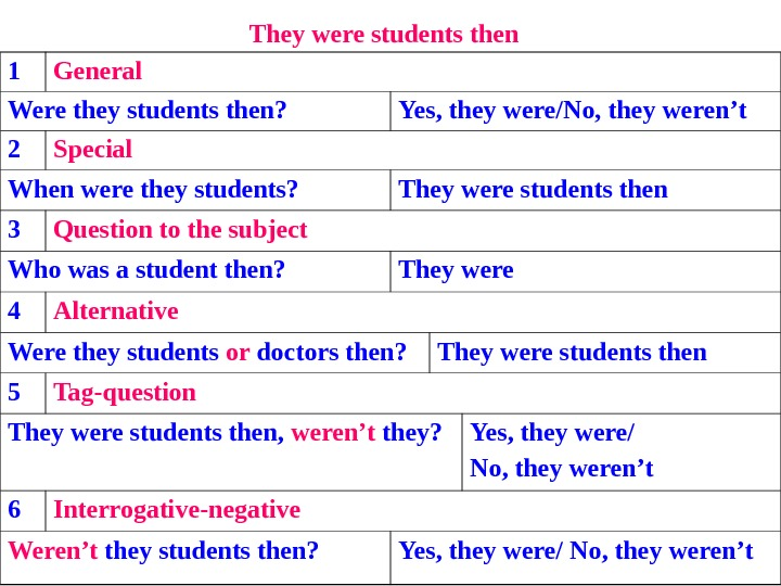 They were students then  1 General Were they students then?  Yes, they were/No, they