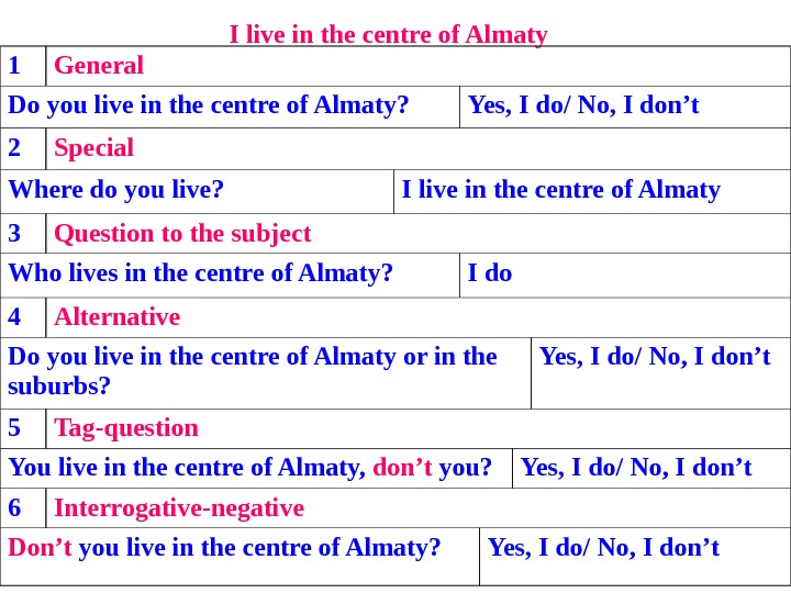 I live in the centre of Almaty  1 General Do you live in the centre