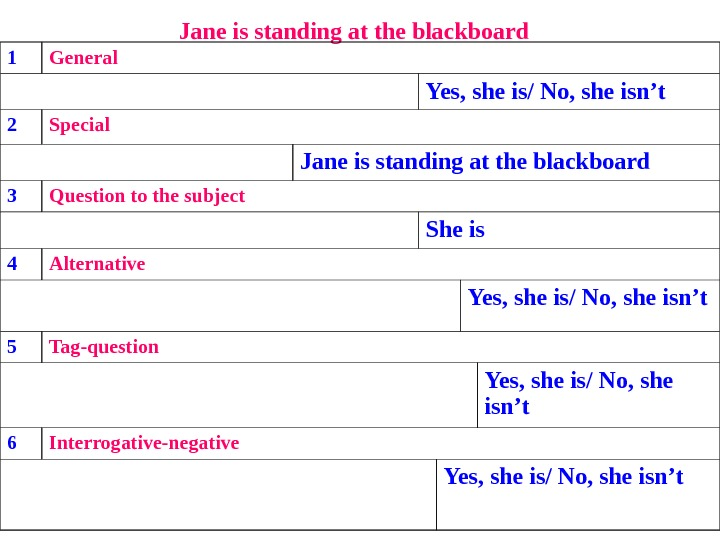 Jane is standing at the blackboard  1 General Yes, she is/ No, she isn't 2