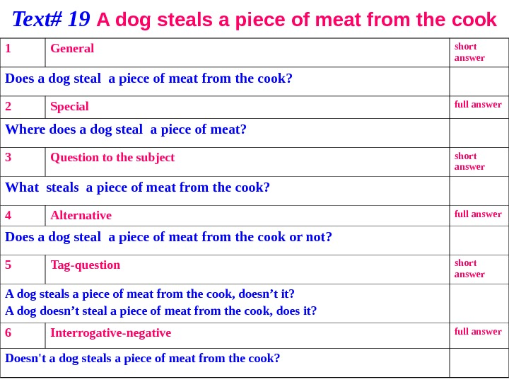 Text# 19 A dog steals a piece of meat from the cook 1 General