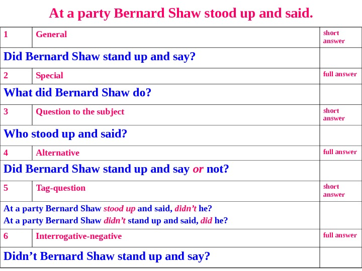 At a party Bernard Shaw stood up and said. 1 General short answer Did